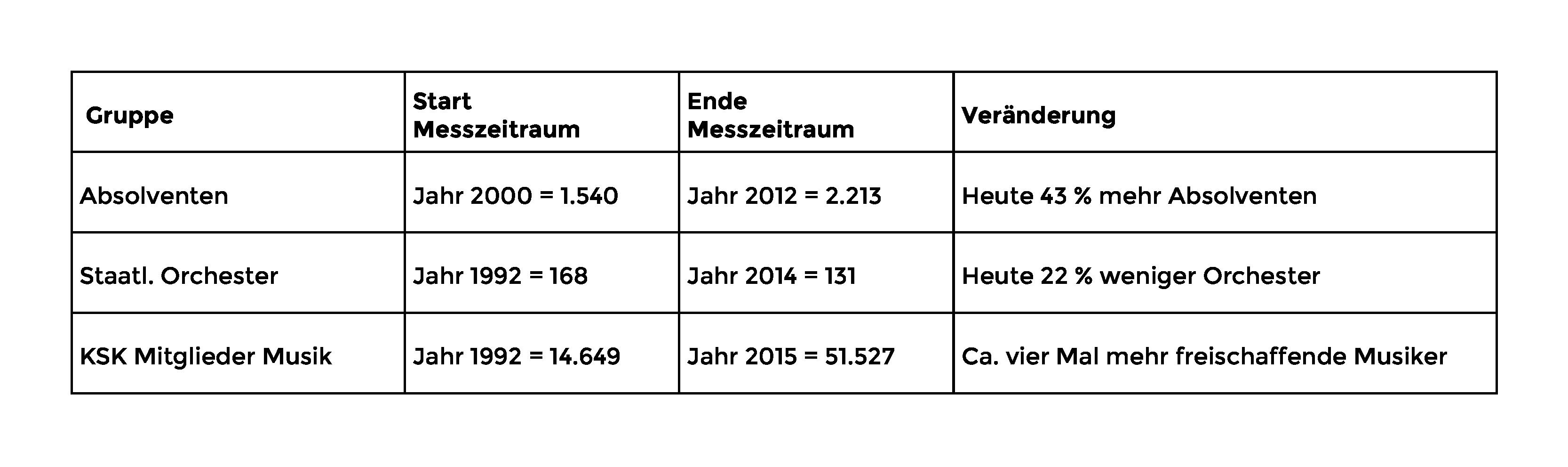 Abbildung aus: Bishop, Esther (2018) »Musikstudium und danach« in: Tröndle, Martin (Hg.)(2018): Das Konzert II, Beiträge zum Forschungsfeld der Concert Studies, Bielefeld: transcript, S. 333-347