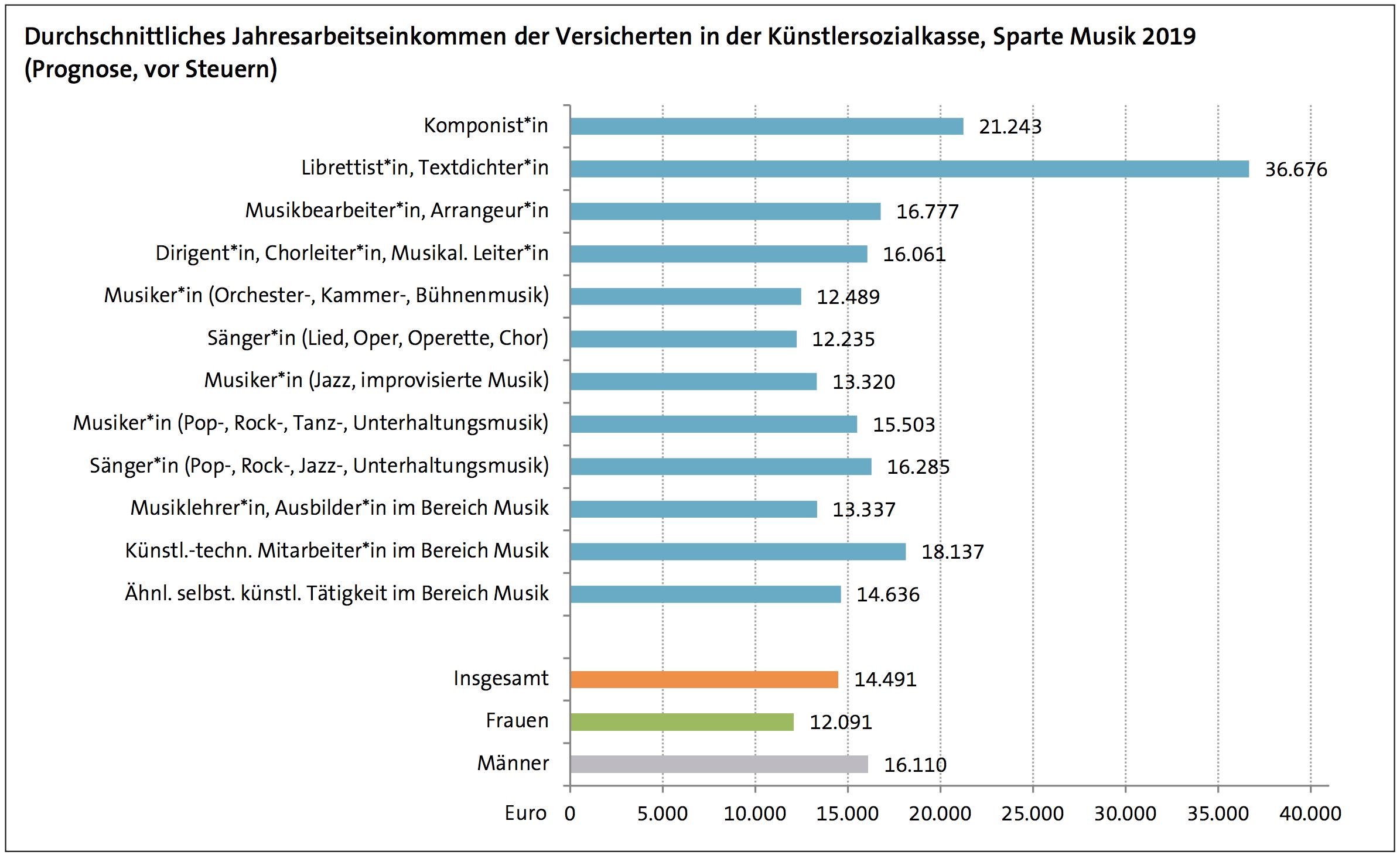 Quelle Freiberuflich Tätige in der Sparte Musik nach Durchschnittseinkommen und Tätigkeitsbereich ©Deutsches Musikinformationszentrum 9/2019