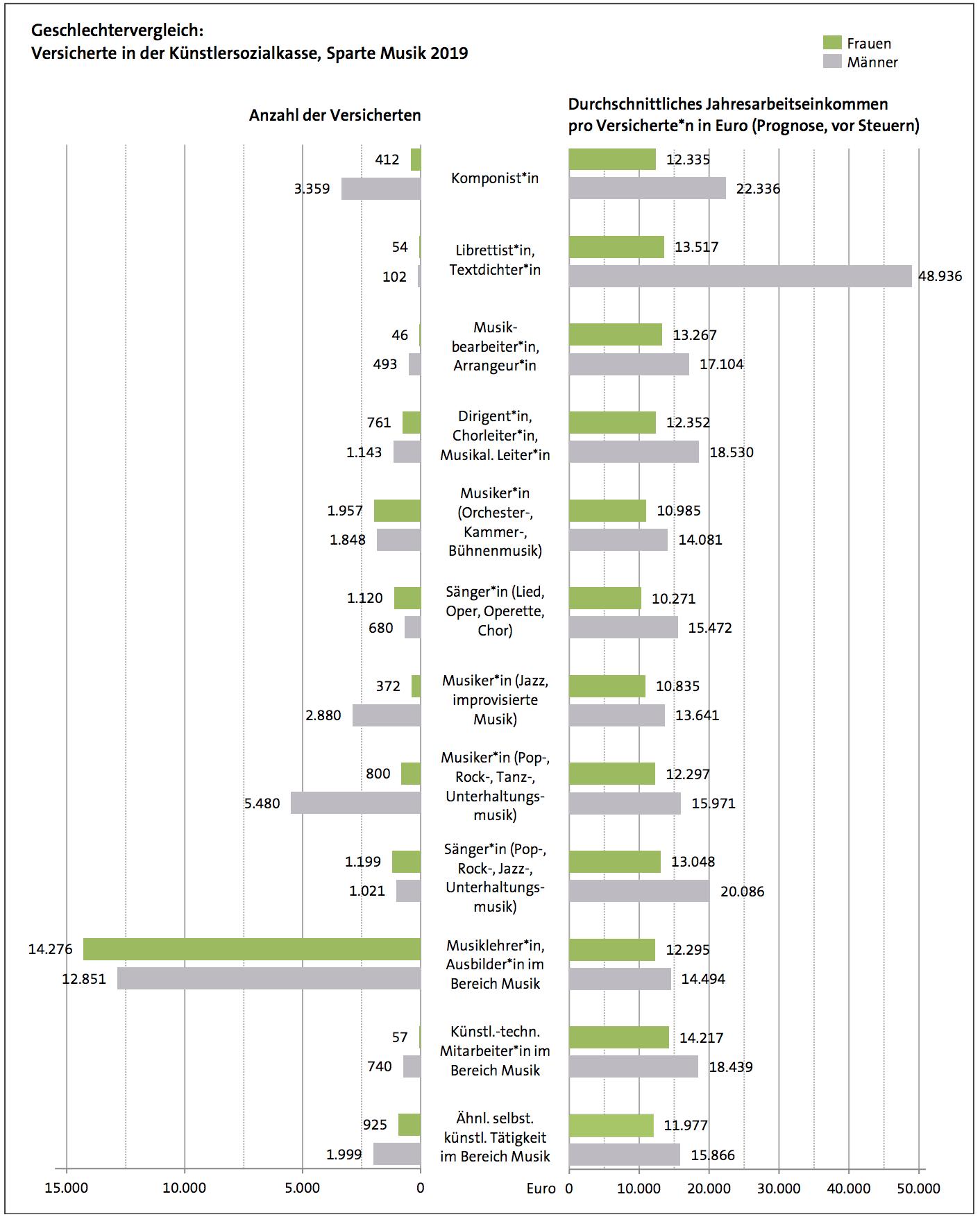 QuelleFreiberuflich Tätige in der Sparte Musik nach Durchschnittseinkommen und Tätigkeitsbereich©Deutsches Musikinformationszentrum 9/2019
