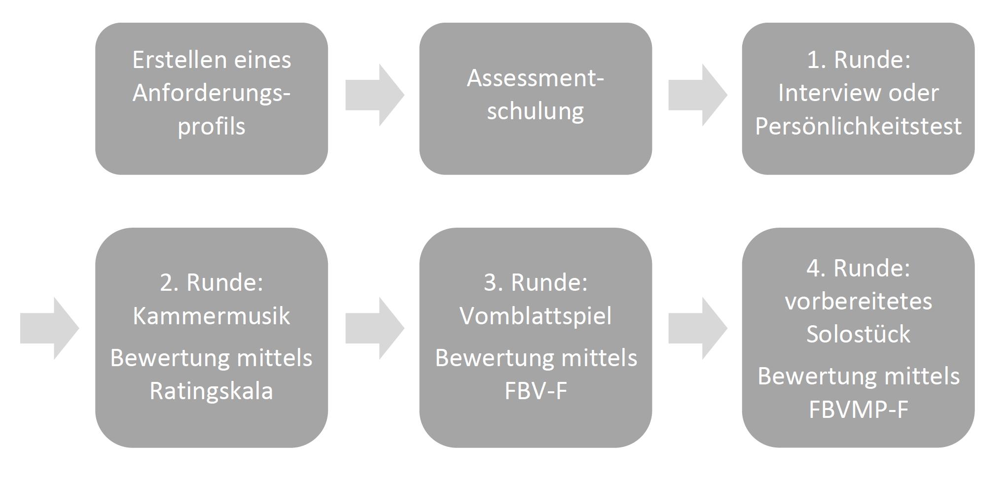 Ablauf eines optimierten Probespielverfahrens(FBV-F und FBVMP-F sind Ratingskalen).