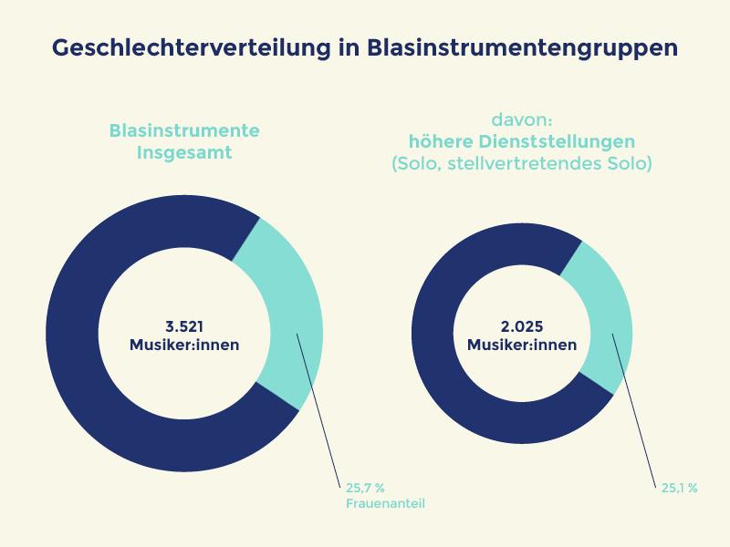 Quelle:OrchestererhebungGeschlechterverteilung in deutschen Berufsorchestern •Deutsches Musikinformationszentrum, Bonn, 2021