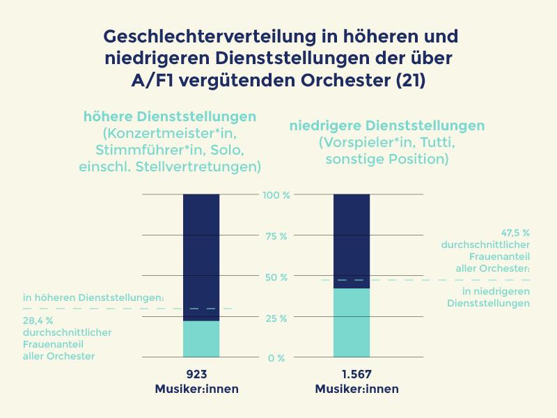 Quelle:OrchestererhebungGeschlechterverteilung in deutschen Berufsorchestern•Deutsches Musikinformationszentrum, Bonn, 2021